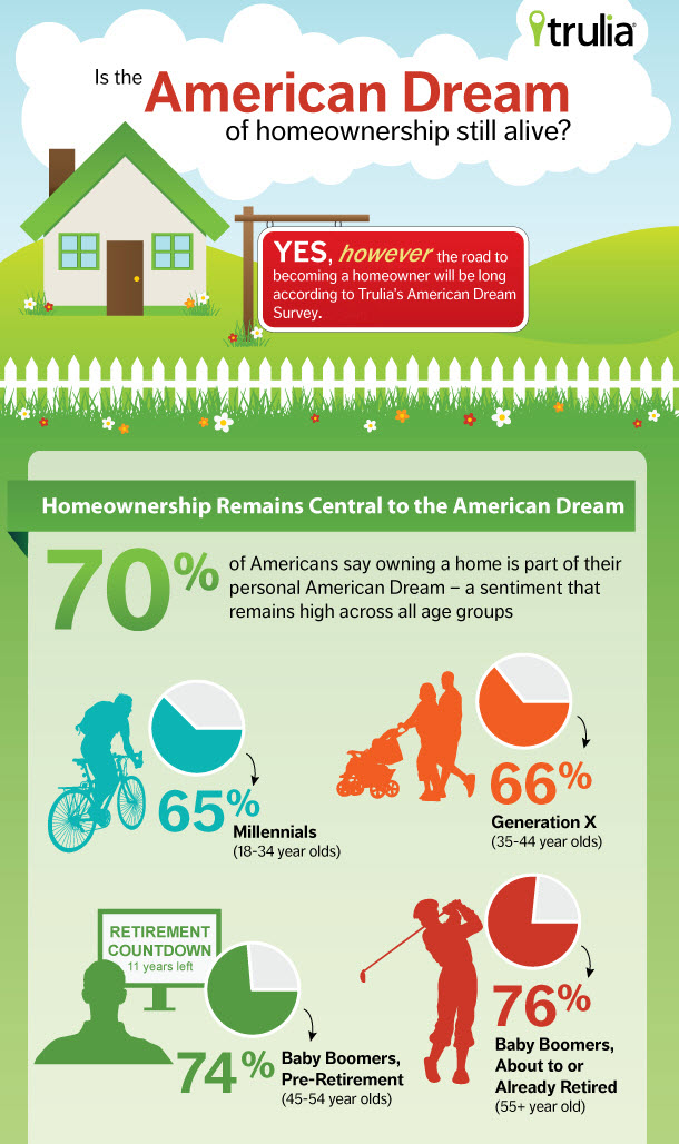 Home Ownership.... The American Dream